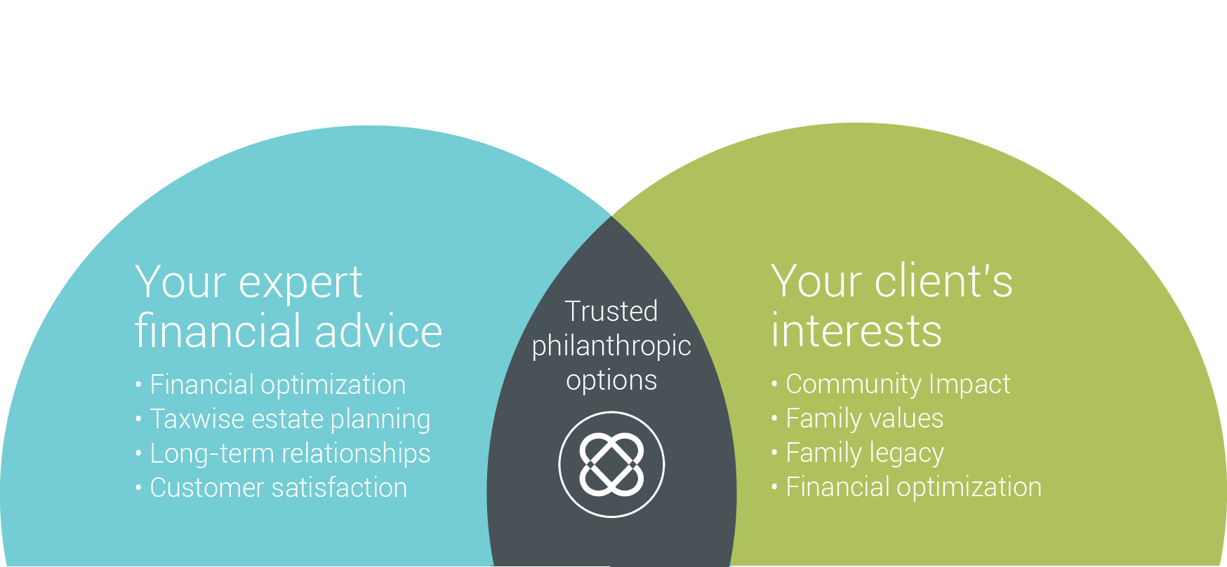 Advisors venn diagram