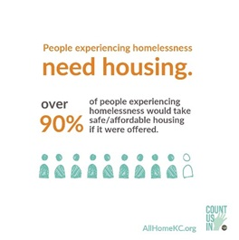 Stat: People experiencing homelessness need housing. Over 90% of people experiencing homelessness would take safe/affordable housing if it were offered.