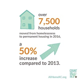 Stat: Over 7,500 households moved from homelessness to permanent housing in 2016, a 50% increase compared to 2013.
