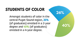 Pie graph showing that amongst students of color in the central Puget Sound region, 26% (of graduates) enrolled in a 2-year degree and 40% (of graduates) enrolled in a 4-year degree.