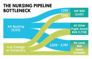 Graph explaining the nursing pipeline bottle neck - of the 5,122 that receive an AA nursing degree, 1,335 flow to UW BSN and 2,029-3,787 don't have local BSN space available. The rest flow to all othe puget sound BSN. 4-year college or university students have 1,092 go to UW BSN, leading to a 2,427 total, also flowing into all other Puget Sound BSN and not having local BSN space available.