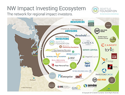 NW Impact Investing