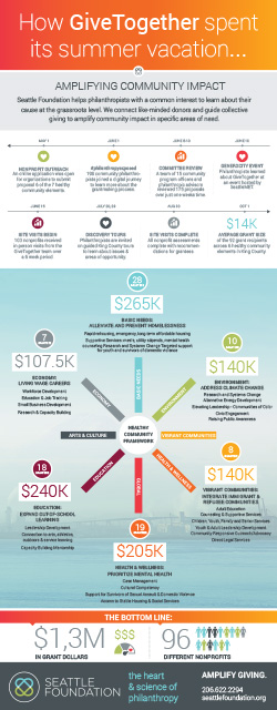 SF Summer GiveTogether Infographic