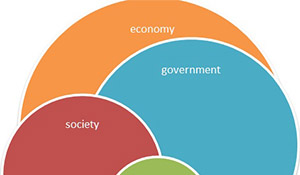 Doughnut economics overlaping circles of economy, government, society