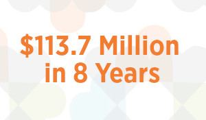 GIVEBIG results $113.7 Million in 8 Years