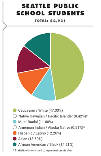 Seattle Public School Students pie graph by ethnicity - download pdf for full numbers
