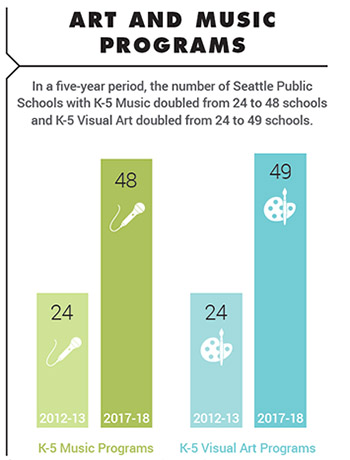 "Bar chart - ""In a five-year period, the number of Seattle Public Schools with K-5 Music doubled from 24 to 48 schools and K-5 Visual Art doubled from 24 to 49 schools."""